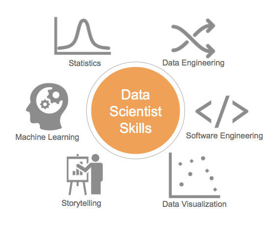 data-scientist-skills